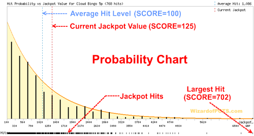 Probability Chart Example. Jackpot Type 1 (exponential)